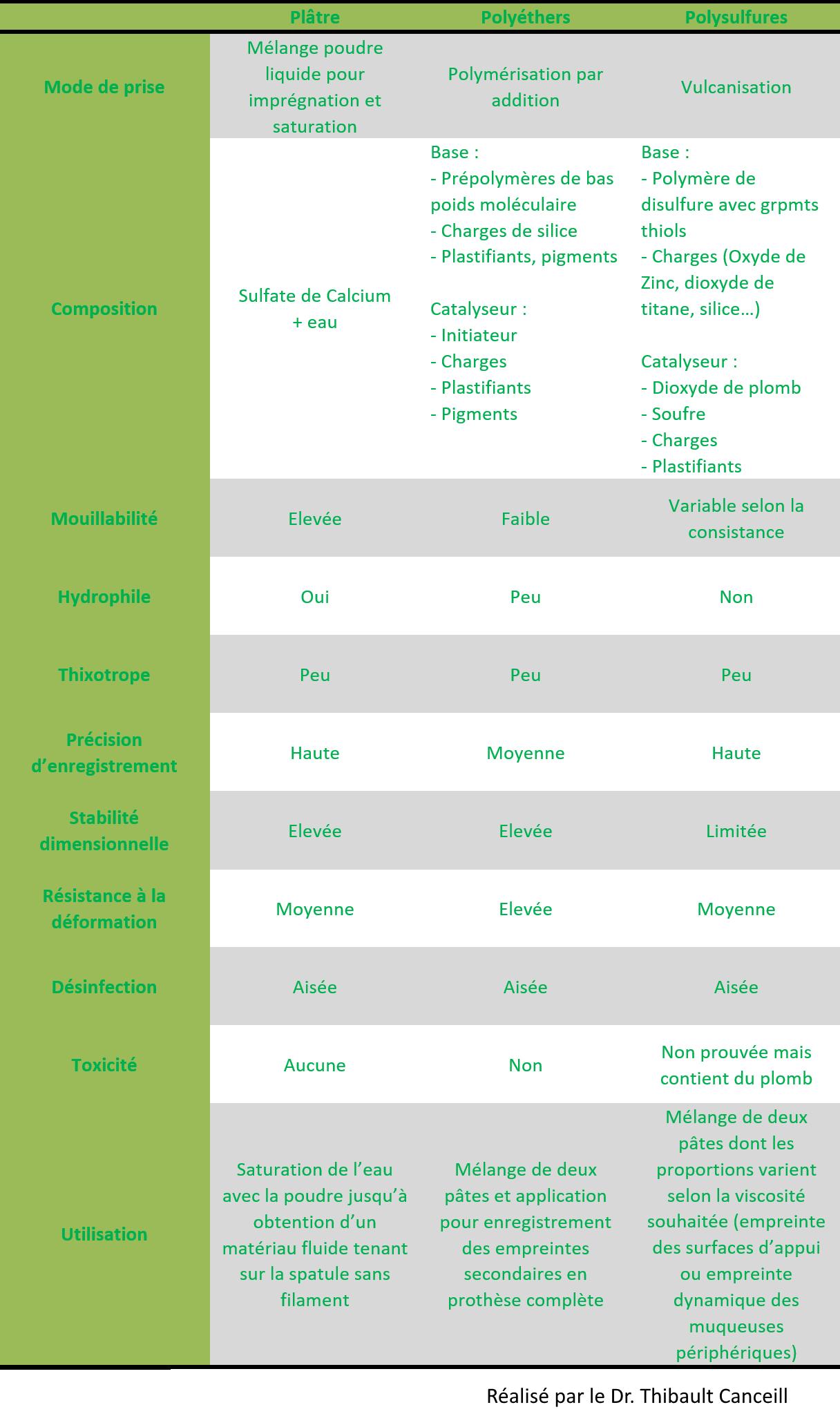 Quel matériau d'empreinte pour quelle utilisation ? – Odontoulouse